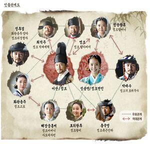 Yi San -cuadro relaciones
