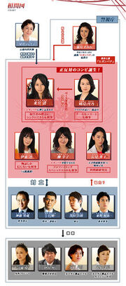 Higanbana Chart