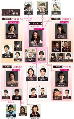 Mothergame chart