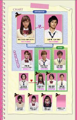387px-Yamadamajo-chart