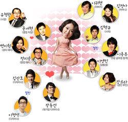 Rude Miss Young-Ae Cuadro de relaciones Temporada 8