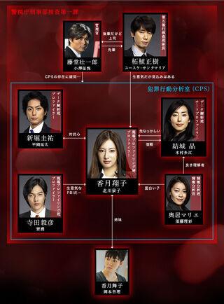 Cuadro de Relaciones LADY Saigo no Hanzai Profile