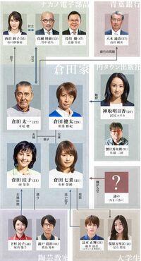 Yokoso, Wagaya e Cuadro de Relaciones