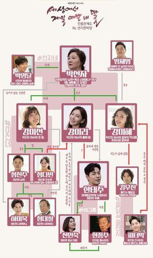 MotherOfMine Chart