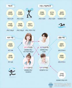 Weightlifting Fairy Kim Bok Joo - Cuadro de relaciones
