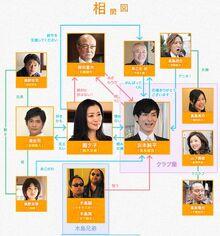 Heisei Sarukani Kassenzu-chart