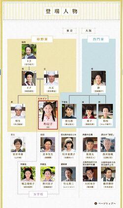 GochisousanNHK2013-Cast