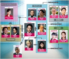 Spiral Machikoujou no Kiseki TV-Tokyo2019 Reparto