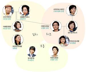 Kimchi Cheese Smile cuadro de relaciones