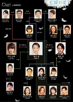 TengokuNoKoi-chart 250px