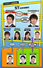 ST Keishichou Chart 150px