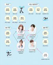 WeightliftingFairyKimBokJoo Chart