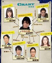 KaitoYamaneko Chart