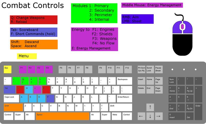 Game Controls Dreadnought Wikia Fandom Powered By Wikia