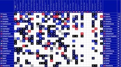 DSC -04 Scoreboard