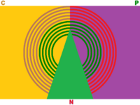 CNP Logo (1996)