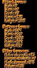 American Pernix Set Stats