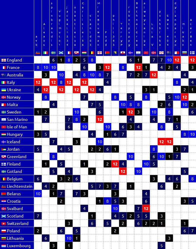 DS Fantasy Eurovision 64-Bitsch