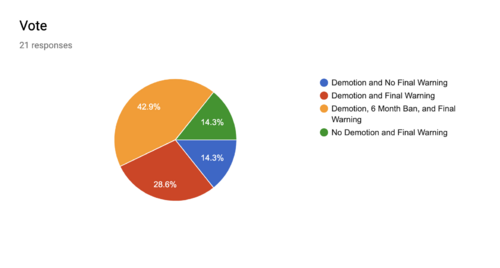 VoteResults1