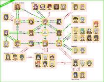 Orario Rhapsodia Relationships Chart