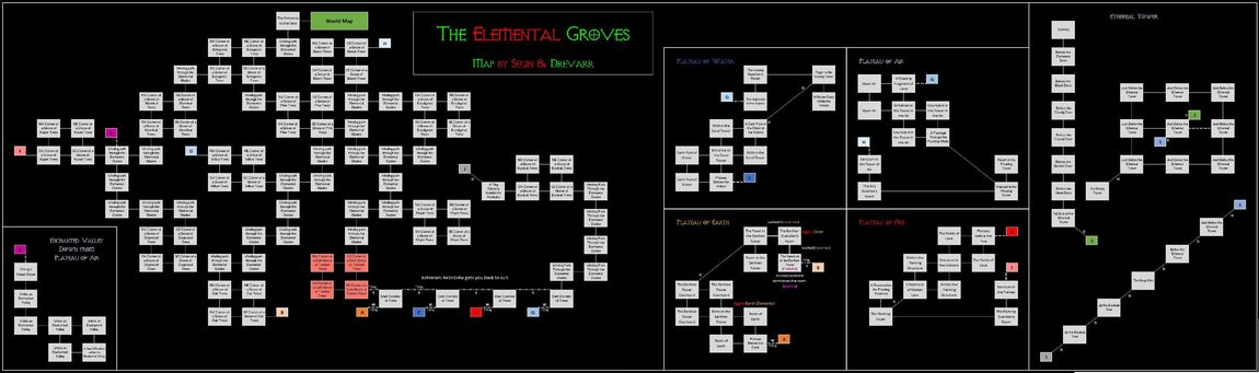 Elementalgroves
