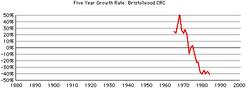 Bristolwood-crc-growth