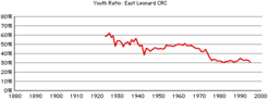 East-leonard-youth