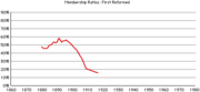 1st-rca-rates