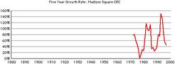 Madison-square-crc-growth