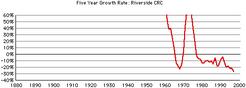 Riverside-crc-gr-growth