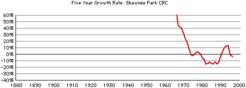 Shawnee-park-crc-growth