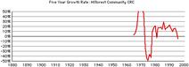 Hillcrest-crc-growth