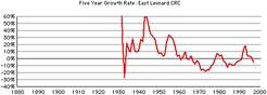 East-leonard-growth
