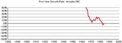 Arcadia-crc-growth