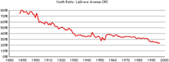 Lagrave-crc-youth
