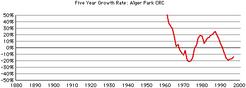Alger-park-crc-growth