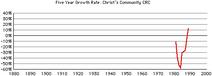 Christs-community-growth