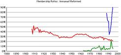 Immanuel-rca-gr-rates