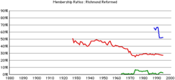 Richmond-rca-gr-rates