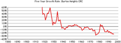 Burton-hts-growth