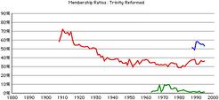 Trinity-rca-gr-rates