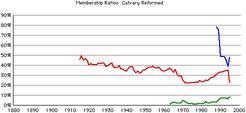 Calvary-rca-rates