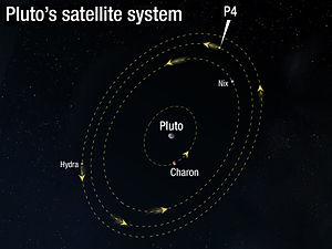 300px-Orbit of Pluto's moon P4