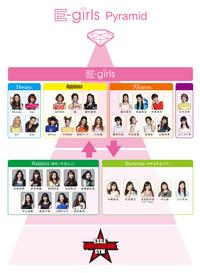 E-girls pyramid
