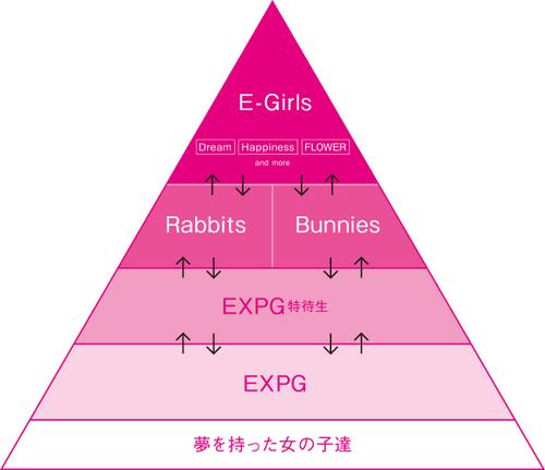 E-girls Pyramid system