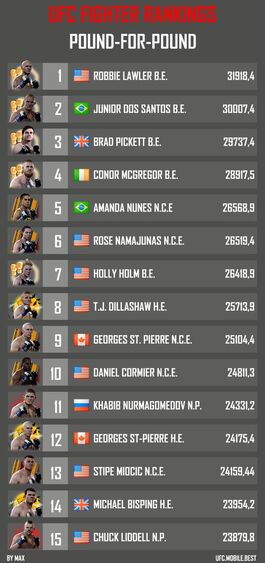 ufc mobile game fighter ratings