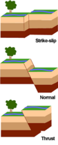 Fault types