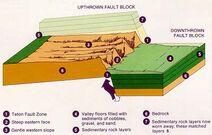 Teton fault block