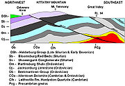 180px-Kittatinny Mountain Cross Section