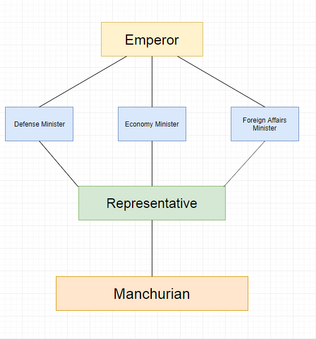 Qing hierarchy